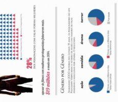 Desigualdade de Gênero em Hollywood – Um Infográfico